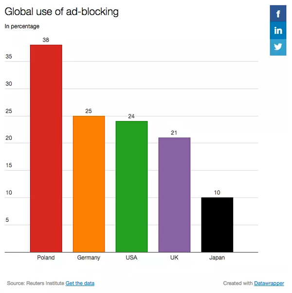 Global Use of Ad Blocking