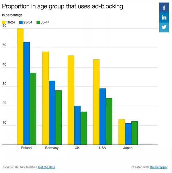 Age Group Using Ad Blocking