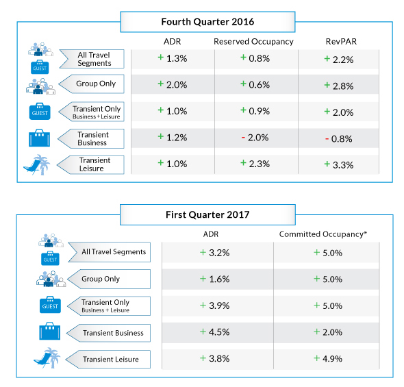 Fourth Quarter 2016 & First Quarter 2017 Projection