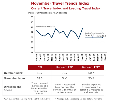 November Travel Trends Index