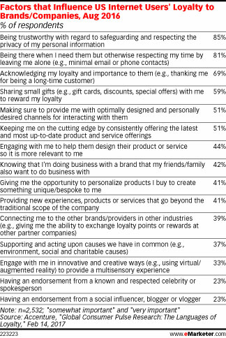 Factors that Influence US Internet Users' Loyalty to Brands/Companies