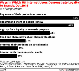 Ways in Which US Internet Users Demonstrate Loyalty to Brands