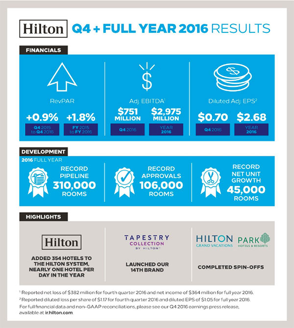 Q4 + Full Year 2016 Results