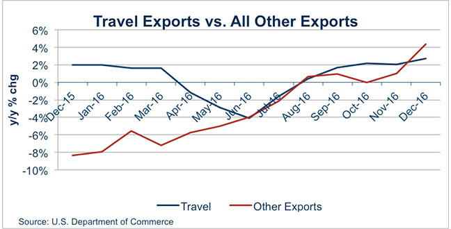 Travel Exports