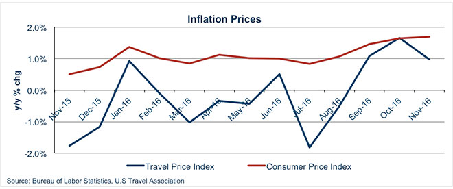 Inflation Prices
