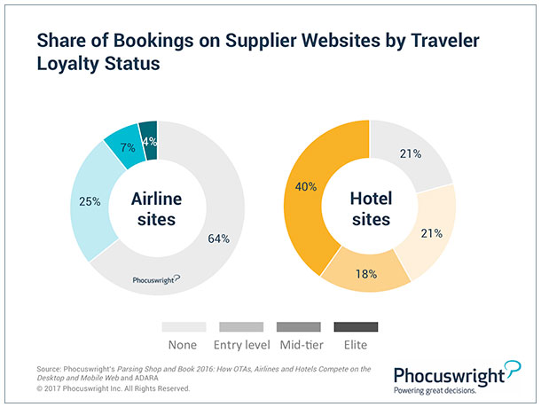 Share of Bookings on Supplier Websites by Traveler Loyalty Status