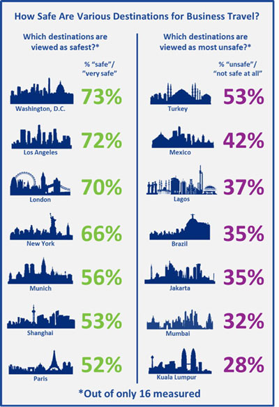 Infographic - How safe are business travel destinations