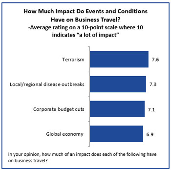 Graph - Impact of events and conditions on business travel