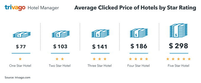 us avg clicked price star rating