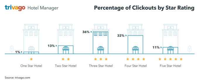 us clickouts star rating