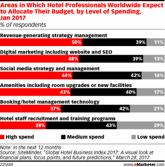 Areas in Which Hotel Professionals Worldwide Expect to Allocate Their Budget