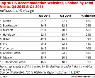 Top 10 US Accommodation Websites, Ranked by Total Visits