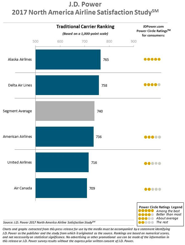 Low-Cost Carrier Ranking