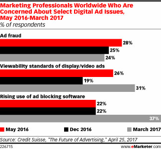 Marketing Professionals Worldwide Who Are Concerned About Select Digital Ad Issues