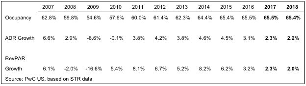 US Lodging Sector Analysis