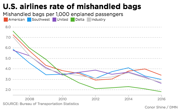 U.S. Airlines Rate of Mishandled Bags