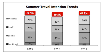 Summer Travel Intention Trends