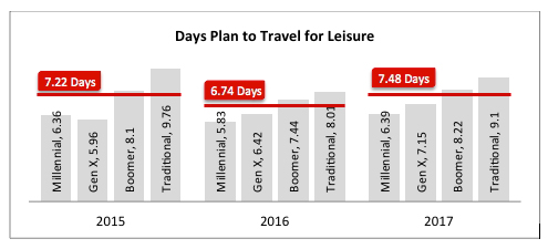 Days plan to Travel for Leisure