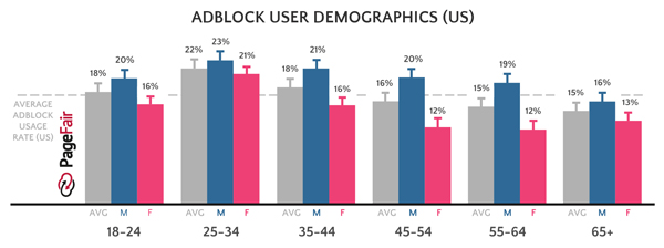 Adblock User Demographics
