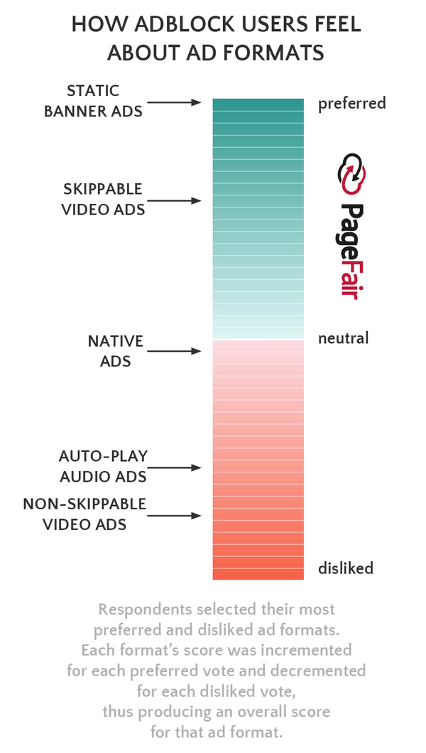 How Adblock Users Feel About Ad Formats