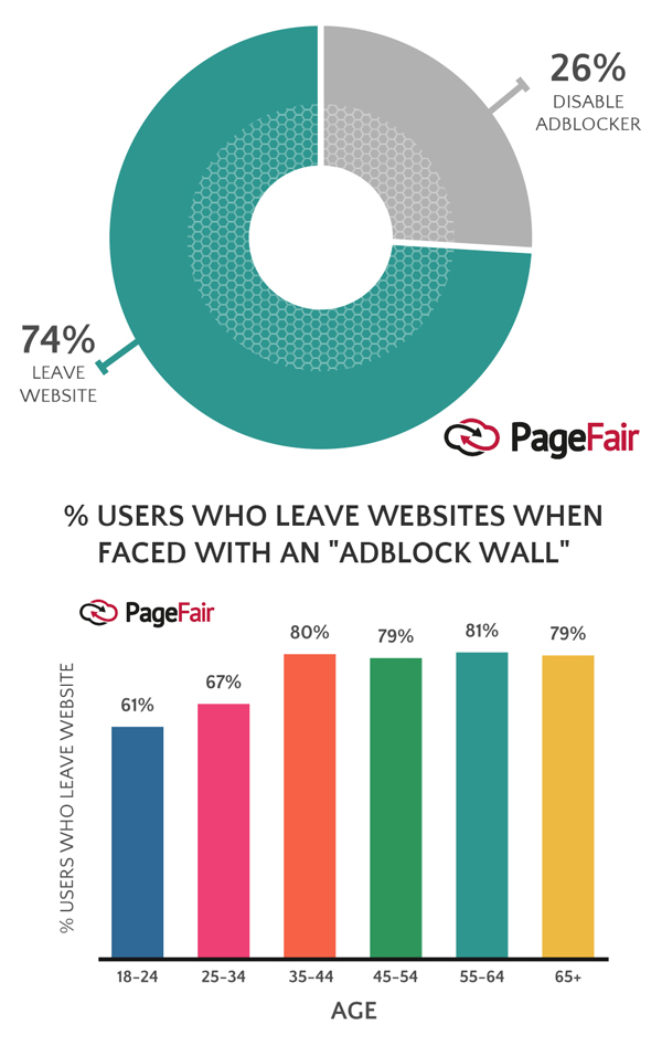 % Users Who Leave Websites When Faced with an Adblock Wall