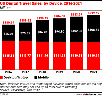 Travel Sales, by Device, 2016-2021 (billions)