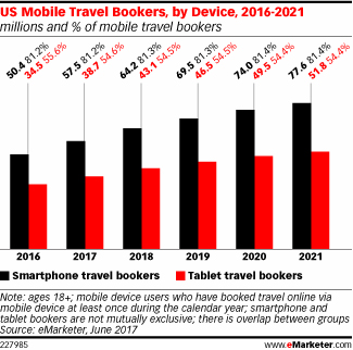 US Mobile Travel Bookers, by Device, 2016-2021