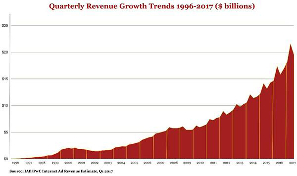 Revenue Growth Trends 1996-2017