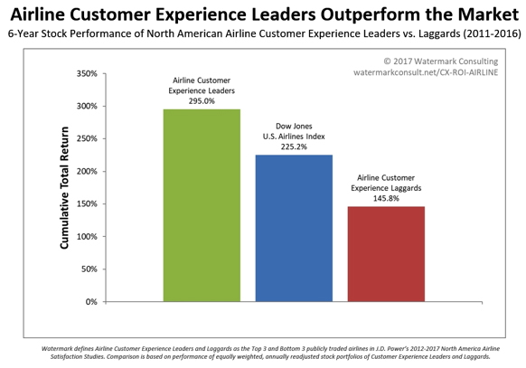 Customer Experience ROI Study - Airlines