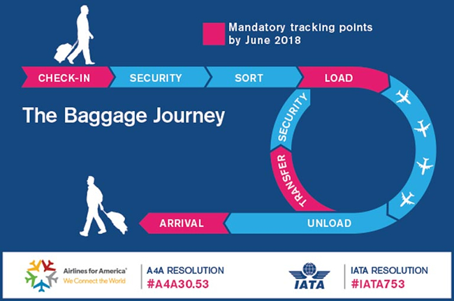The Baggage Journey