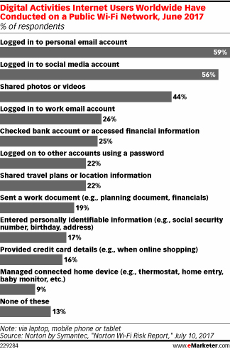 Digital Activities Internet Users Worldwide Have Conducted on Public Wi-Fi