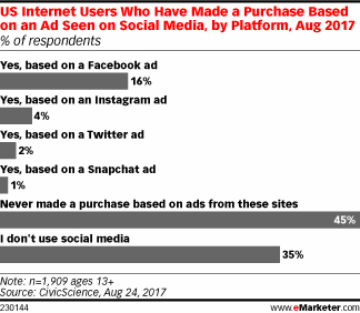 US Internet Users Who Have Made a Purchase Based on an Ad Seen on Social Media