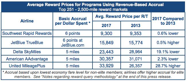 Average Reward Prices for Programs Using Revenue-Based Accrual