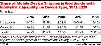 Share of Mobile Device Shipments Worldwide with Biometric Capability