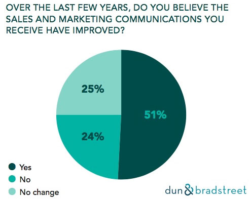 Do You Believe Marketing Communications Have Improved?