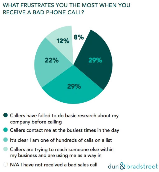 What Frustrates You the Most When You Receive a Bad Phone Call?