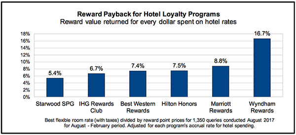Reward Payback for Hotel Loyalty Programs