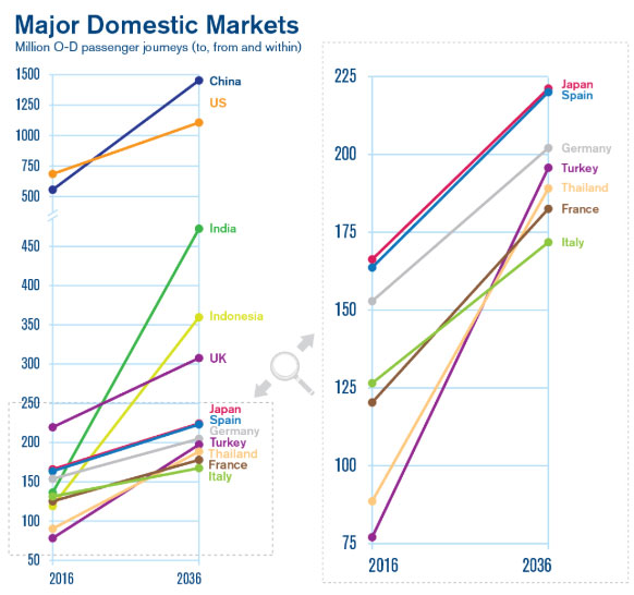Major Domestic Markets