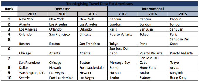 Thanksgiving Travel Data for Americans