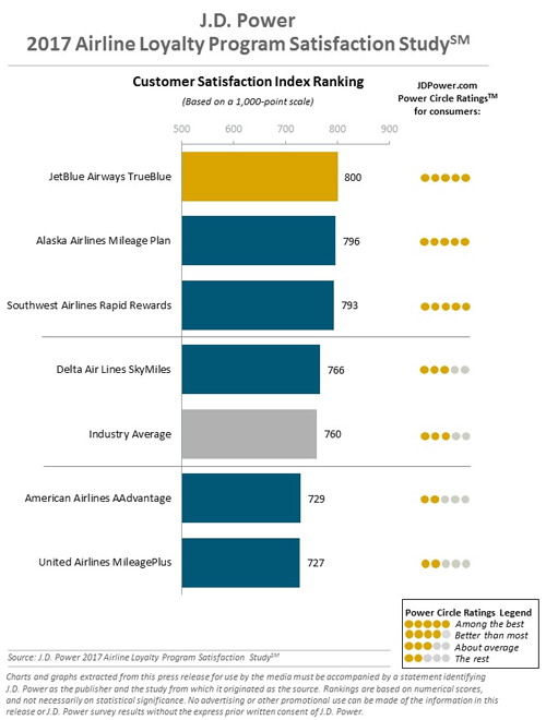 J.D. Power Airline Loyalty Program Satisfaction Study