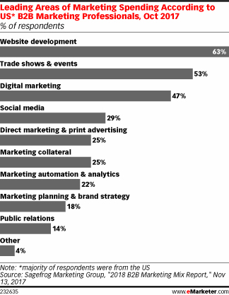Leading Areas of Marketing Spending According to US* B2B Marketing Professionals