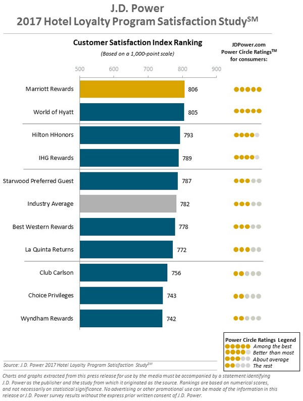 2017 Hotel Loyalty Program Satisfaction Study