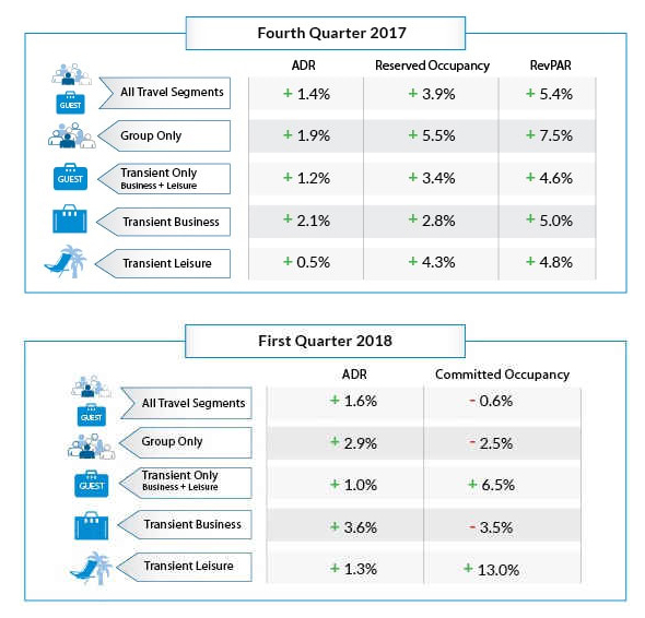Travel Demand Outlook