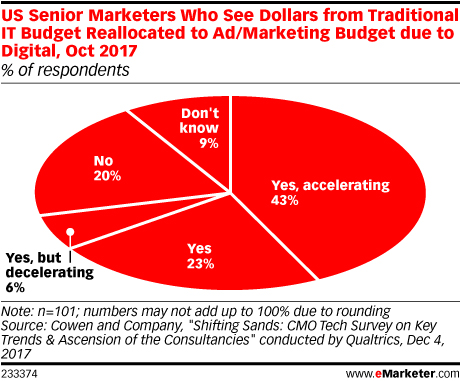 US Senior Marketers Who See Dollars Reallocated to Marketing Budget