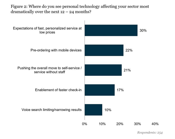Personal Technology Effects