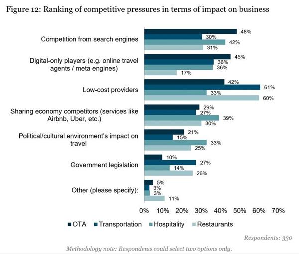Competitive Pressures