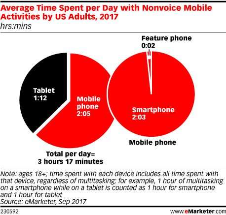Average Time Spent Per Day with Nonvoice Mobile Activities