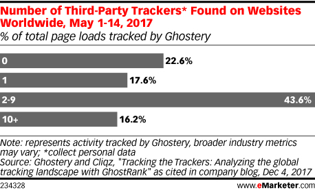 Number of Third-Party Trackers Found on Websites Worldwide