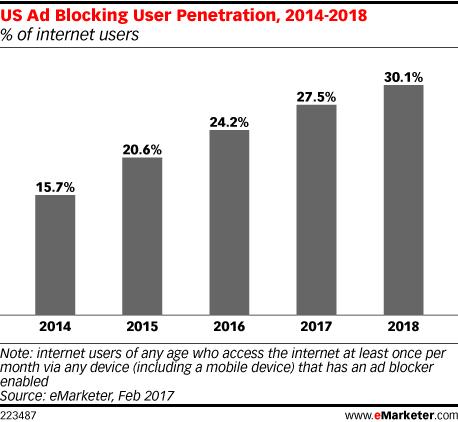 US Ad Blocking User Penetration
