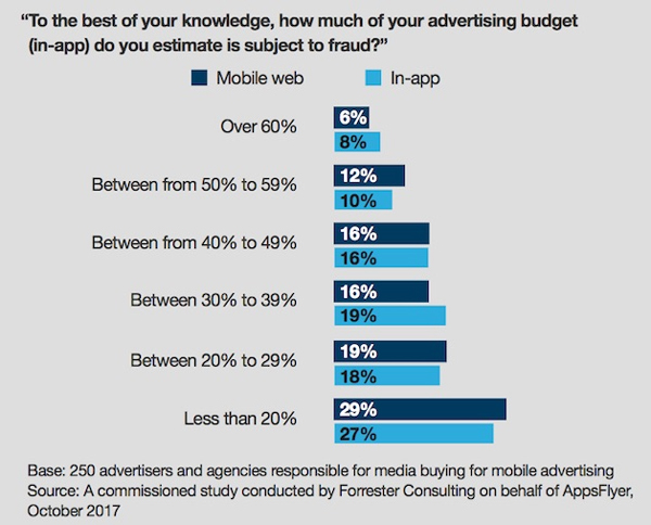 How Much of Your Budget is Subject to Ad Fraud